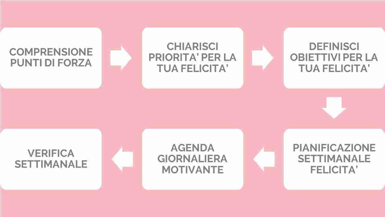 per donne e uomini diario di produttivit/à taccuino organizer Agenda settimanale e mensile senza date per raggiungere i tuoi obiettivi e vivere pi/ù felice Legend Planner